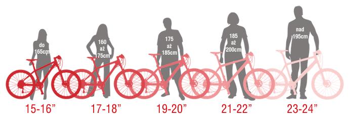 Grafické znázornění velikosti rámů.